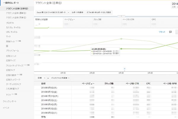 レポートの基本中の基本。AdSense(アドセンス)の直近の収益額の推移を確認しよう