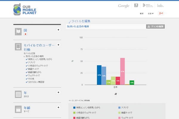 AdSense(アドセンス)の収益を伸ばすなら、サイトの「マルチスクリーン対応」は必須