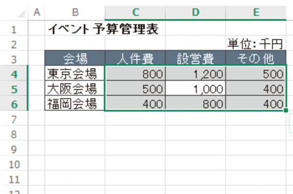 Excelで編集する範囲を指定し、データ入力を楽にする方法