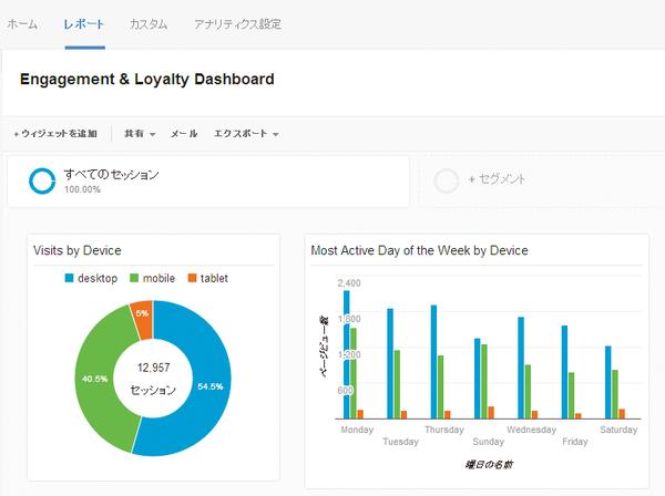 AdSense(アドセンス)の分析にも便利! Googleアナリティクスのカスタムアナリティクスダッシュボードを導入するには