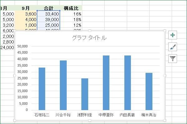 Excelでグラフを作るショートカットキーの操作