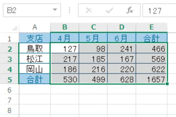 ExcelのオートSUMで表の縦横の合計を一括で求める方法