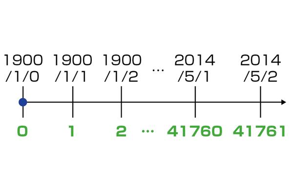 Excelで日付や時刻を表す「シリアル値」とは