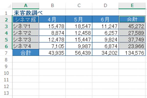Excelでグラフを作りたいデータのセルが離れている場合の操作方法
