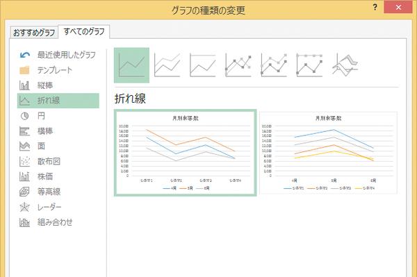 Excelで作成したグラフの種類を変更する方法