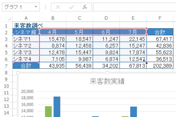 Excelで作成したグラフのデータ範囲を変更する方法