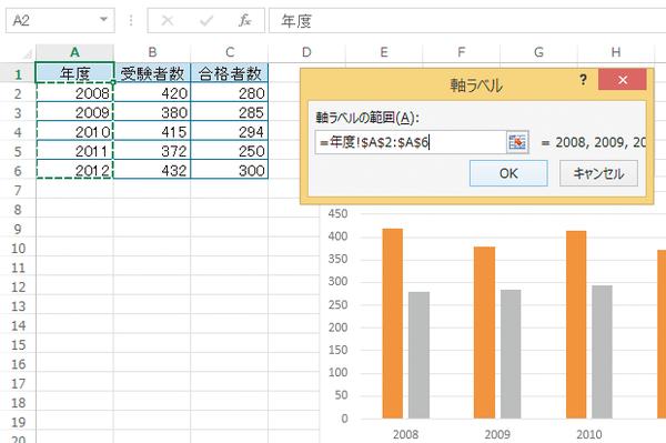 Excelで作成したグラフの横(項目)軸に年度を数字で表示する方法