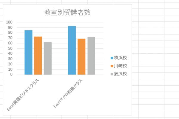 Excelで作成したグラフの横(項目)軸の項目名を直接入力する方法
