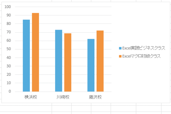 Excelで作成したグラフに凡例を直接入力する方法