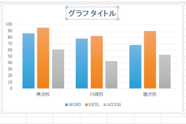 Excelで作成したグラフにタイトルを表示する方法