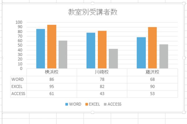 Excelで作成したグラフ上にデータテーブルを表示する