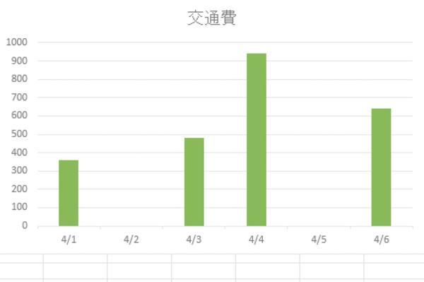 Excelのグラフにデータがない日付を表示しないようにする方法