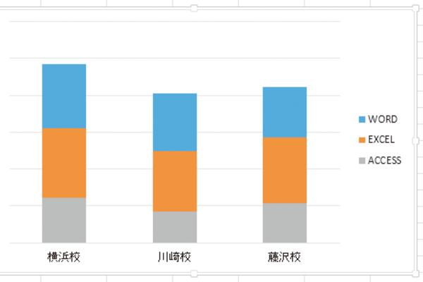Excelで作成した積み上げ縦棒グラフで系列の順序を変える