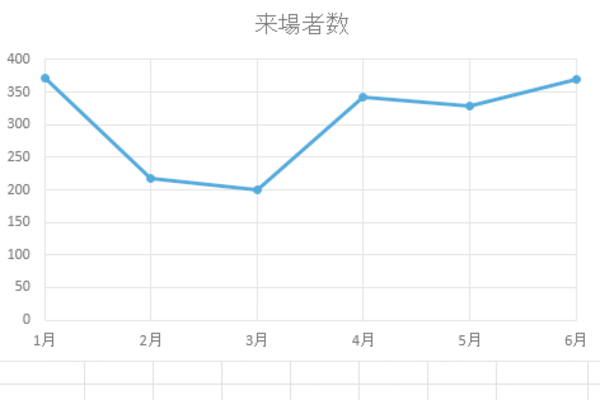 Excelで作成したグラフの横軸の項目名を目盛線の真下に表示する方法