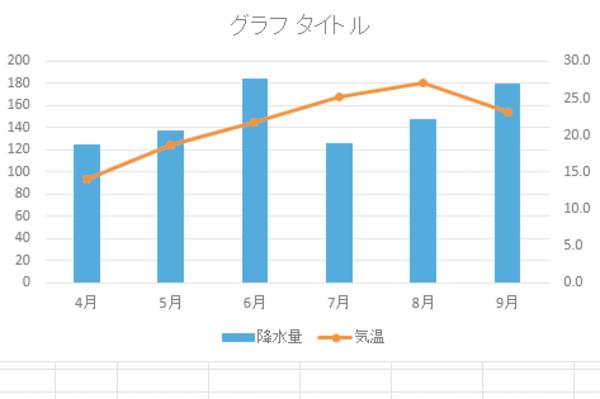 Excelで2種類のグラフを組み合わせて「複合グラフ」を作る方法