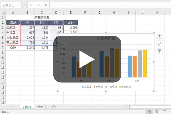 Excelグラフ - 使い方動画まとめ