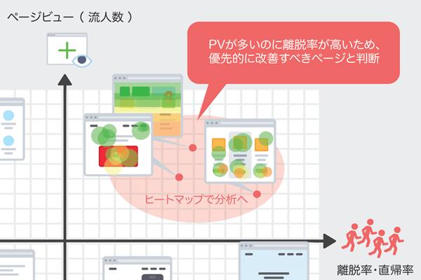 ヒートマップツール導入ガイド:実際に活用するための心構えと3つの具体例[第2回]