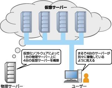仮想化でサーバー管理業務が変わる 仮想化の導入による直接的なメリットは... サーバーを「仮想化