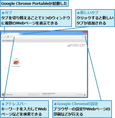 Google Chrome Portableが起動した