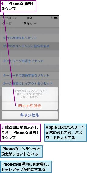 4[iPhoneを消去]をタップ  ,5 確認画面が表示されたら[iPhoneを消去] をタップ,Apple IDのパスワードを求められたら、パス ワードを入力する,iPhoneが自動的に再起動し、セットアップが開始される,iPhoneのコンテンツと設定がリセットされる