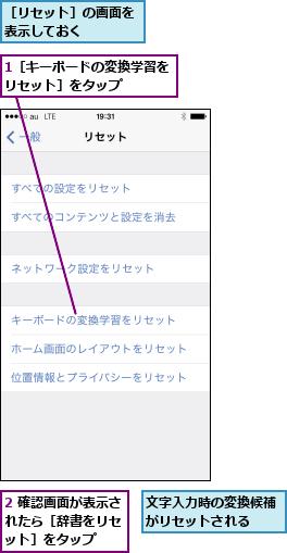 1[キーボードの変換学習をリセット]をタップ   ,2 確認画面が表示されたら[辞書をリセ ット]をタップ,文字入力時の変換候補がリセットされる  ,[リセット]の画面を表示しておく