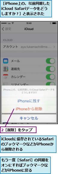 2[削除]をタップ,iCloudに保存されているSafariのブックマークなどがiPhoneから削除される,もう一度[Safari]の同期をオンにすればブックマークなどがiPhoneに戻る,[iPhone上の、以前同期したiCloud Safariデータをどうしますか?]と表示された