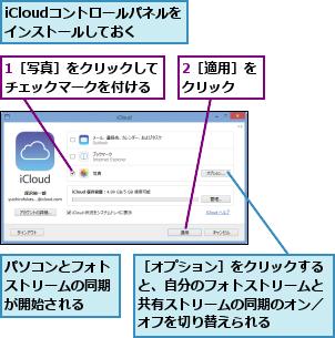 1[写真]をクリックしてチェックマークを付ける,2[適用]をクリック  ,iCloudコントロールパネルをインストールしておく,パソコンとフォトストリームの同期が開始される,[オプション]をクリックすると、自分のフォトストリームと共有ストリームの同期のオン/オフを切り替えられる
