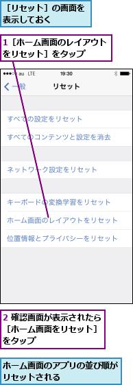 1[ホーム画面のレイアウトをリセット]をタップ  ,2 確認画面が表示されたら[ホーム画面をリセット] をタップ,ホーム画面のアプリの並び順がリセットされる      ,[リセット]の画面を表示しておく
