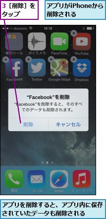 3[削除]をタップ  ,アプリがiPhoneから 削除される  ,アプリを削除すると、アプリ内に保存されていたデータも削除される