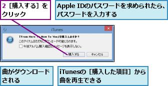 2[購入する]をクリック    ,Apple IDのパスワードを求められたら、パスワードを入力する      ,iTunesの[購入した項目]から曲を再生できる    ,曲がダウンロードされる