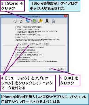 3[Store]を クリック,4[ミュージック]とアプリケーション]をクリックしてチェックマークを付ける,5[OK]をクリック,iPhoneやiPadで購入した音楽やアプリが、パソコンに自動でダウンロードされるようになる  ,[Store環境設定]ダイアログボックスが表示された