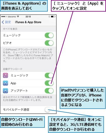 iPadやパソコンで購入した音楽やアプリが、iPhoneに自動でダウンロードされるようになる,自動ダウンロードはWi-Fi接続時のみ行われる,[ ミュージック] と[App]をタップしてオンに設定    ,[iTunes & AppStore]の画面を表示しておく,[モバイルデータ通信]をオンに設定すると、3G/LTE通信時でも自動ダウンロードが行われる