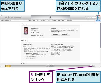 3[同期]をクリック  ,iPhoneとiTunesの同期が開始される  ,同期の画面が表示された,[完了]をクリックすると同期の画面を閉じる