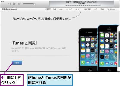 4[開始]をクリック  ,iPhoneとiTunesの同期が開始される