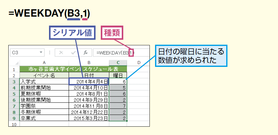 WEEKDAY関数