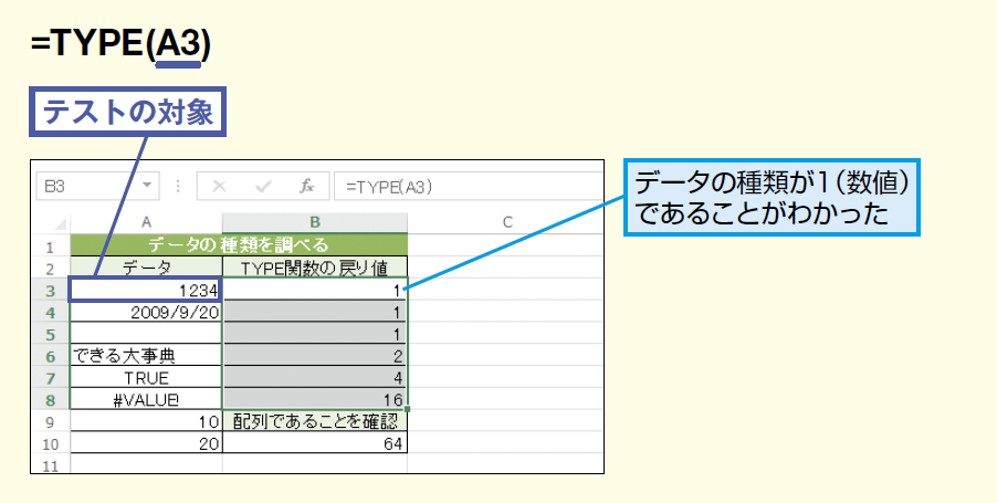 TYPE関数