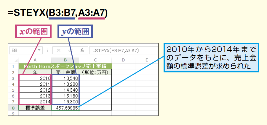 STEYX関数