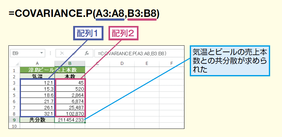 COVARIANCE.P関数