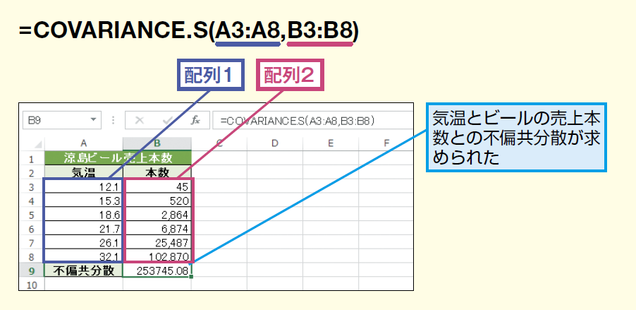 COVARIANCE.S関数