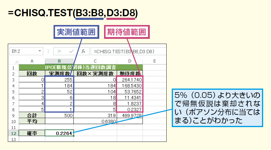 CHISQ.TEST関数