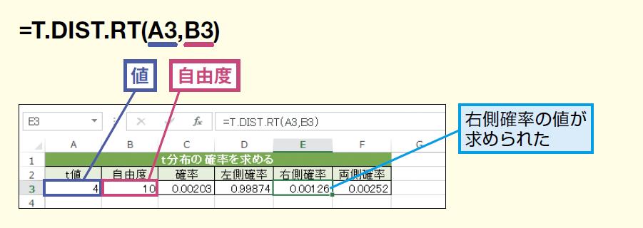 T.DIST.RT関数