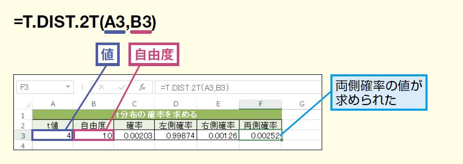 T.DIST.2T関数