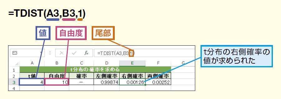 TDIST関数