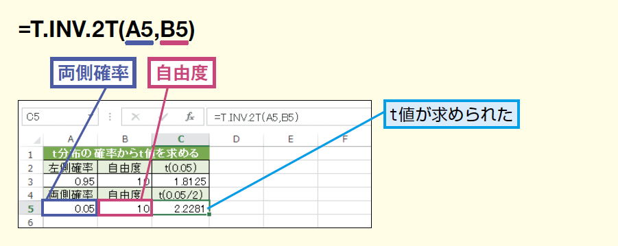 T.INV.2T関数