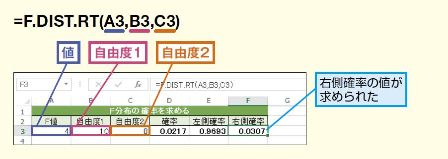 F.DIST.RT関数