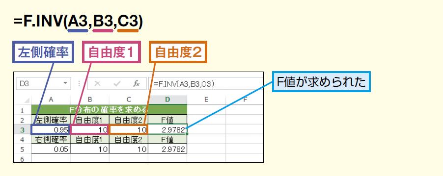 F.INV関数