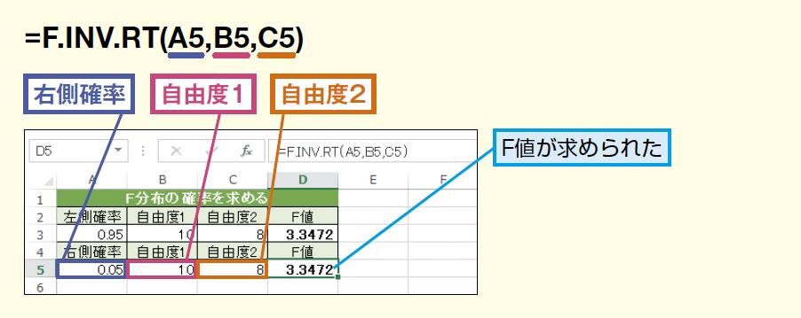 F.INV.RT関数