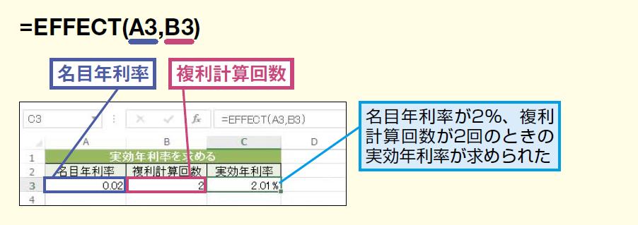 EFFECT関数
