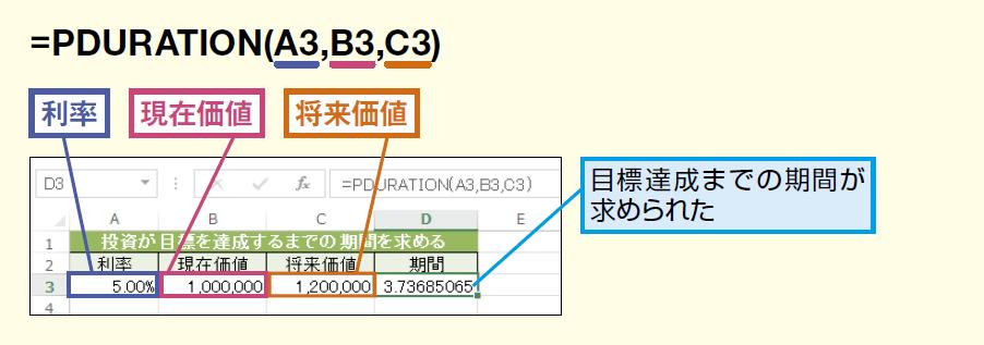 PDURATION関数