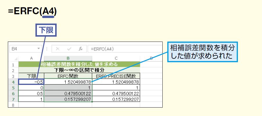 ERFC関数